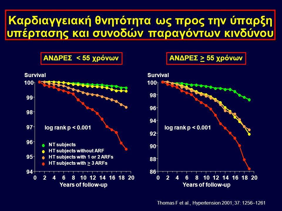 Αντιδιαβητική δράση των ARBs Απόλυτο αντιδιαβητικό αποτέλεσμα περιορισμένο 2 4 6 8 10 12 14 16 Amlodipine 18 20 % Valsartan Atenolol Losartan Placebo Candesartan Placebo Candesartan VALUELIFECHARMSCOPE 16%13%8%7.4%6% 5%4% - Μείωση συχνότητας νεοεμφανιζόμενου διαβήτη -