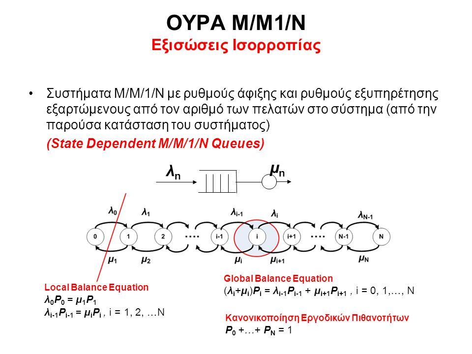 ΟΥΡΑ Μ/Μ1/Ν Εξισώσεις Ισορροπίας Συστήματα Μ/Μ/1/Ν με ρυθμούς άφιξης και ρυθμούς εξυπηρέτησης εξαρτώμενους από τον αριθμό των πελατών στο σύστημα (από την παρούσα κατάσταση του συστήματος) (State Dependent M/M/1/Ν Queues) λnλn μnμn Local Balance Equation λ 0 P 0 = μ 1 P 1 λ i-1 P i-1 = μ i P i, i = 1, 2, …N Global Balance Equation (λ i +μ i )P i = λ i-1 P i-1 + μ i+1 P i+1, i = 0, 1,…, N Κανονικοποίηση Εργοδικών Πιθανοτήτων P 0 +…+ P Ν = 1