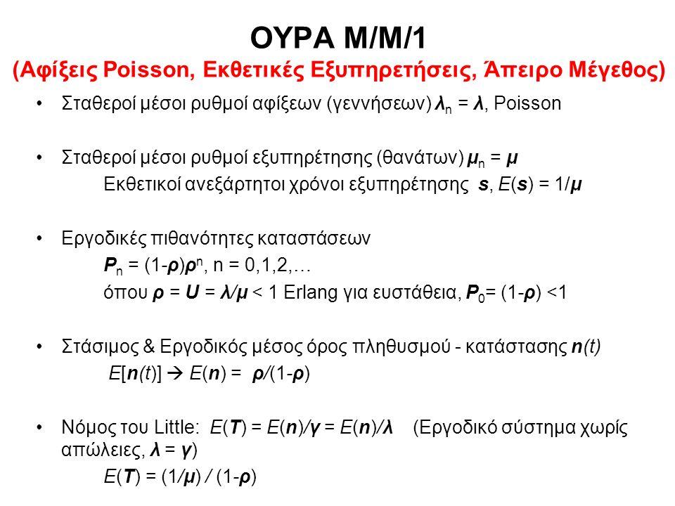 ΟΥΡΑ Μ/Μ/1 (Αφίξεις Poisson, Εκθετικές Εξυπηρετήσεις, Άπειρο Μέγεθος) Σταθεροί μέσοι ρυθμοί αφίξεων (γεννήσεων) λ n = λ, Poisson Σταθεροί μέσοι ρυθμοί εξυπηρέτησης (θανάτων) μ n = μ Εκθετικοί ανεξάρτητοι χρόνοι εξυπηρέτησης s, E(s) = 1/μ Εργοδικές πιθανότητες καταστάσεων P n = (1-ρ)ρ n, n = 0,1,2,… όπου ρ = U = λ/μ < 1 Erlang για ευστάθεια, P 0 = (1-ρ) <1 Στάσιμος & Εργοδικός μέσος όρος πληθυσμού - κατάστασης n(t) E[n(t)]  E(n) = ρ/(1-ρ) Νόμος του Little: E(T) = E(n)/γ = E(n)/λ (Εργοδικό σύστημα χωρίς απώλειες, λ = γ) E(T) = (1/μ) / (1-ρ)