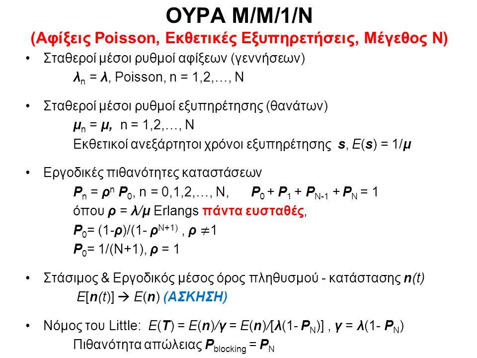 ΟΥΡΑ Μ/Μ/1/N (Αφίξεις Poisson, Εκθετικές Εξυπηρετήσεις, Μέγεθος N)