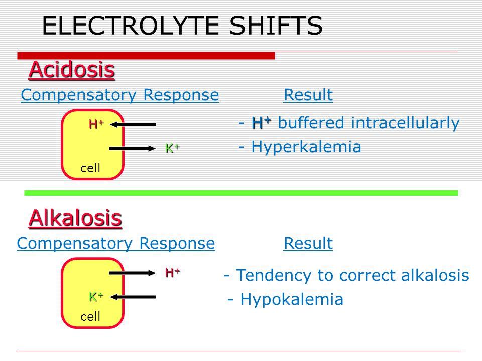 ELECTROLYTE SHIFTS cell H+H+H+H+ K+K+K+K+ Acidosis Compensatory ResponseResult H + - H + buffered intracellularly - Hyperkalemia H+H+H+H+ K+K+K+K+ cell Alkalosis Compensatory ResponseResult - Tendency to correct alkalosis - Hypokalemia