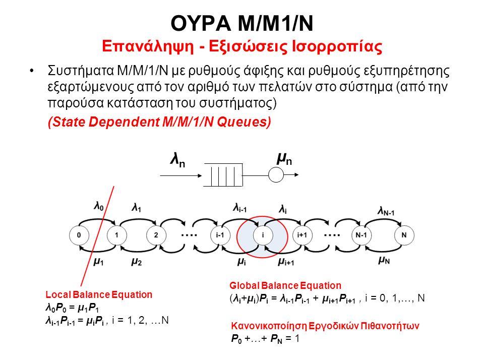 ΟΥΡΑ Μ/Μ/1 (Επανάληψη - Αφίξεις Poisson, Εκθετικές Εξυπηρετήσεις, Άπειρο Μέγεθος) Σταθεροί μέσοι ρυθμοί αφίξεων (γεννήσεων) λ n = λ, Poisson Σταθεροί μέσοι ρυθμοί εξυπηρέτησης (θανάτων) μ n = μ Εκθετικοί ανεξάρτητοι χρόνοι εξυπηρέτησης s, E(s) = 1/μ Εργοδικές πιθανότητες καταστάσεων P n = (1-ρ)ρ n, n = 0,1,2,… όπου ρ = U = λ/μ < 1 Erlang για ευστάθεια, P 0 = (1-ρ) <1 Στάσιμος & Εργοδικός μέσος όρος πληθυσμού - κατάστασης n(t) E[n(t)]  E(n) = ρ/(1-ρ) Νόμος του Little: E(T) = E(n)/γ = E(n)/λ (Εργοδικό σύστημα χωρίς απώλειες, λ = γ) E(T) = (1/μ) / (1-ρ)