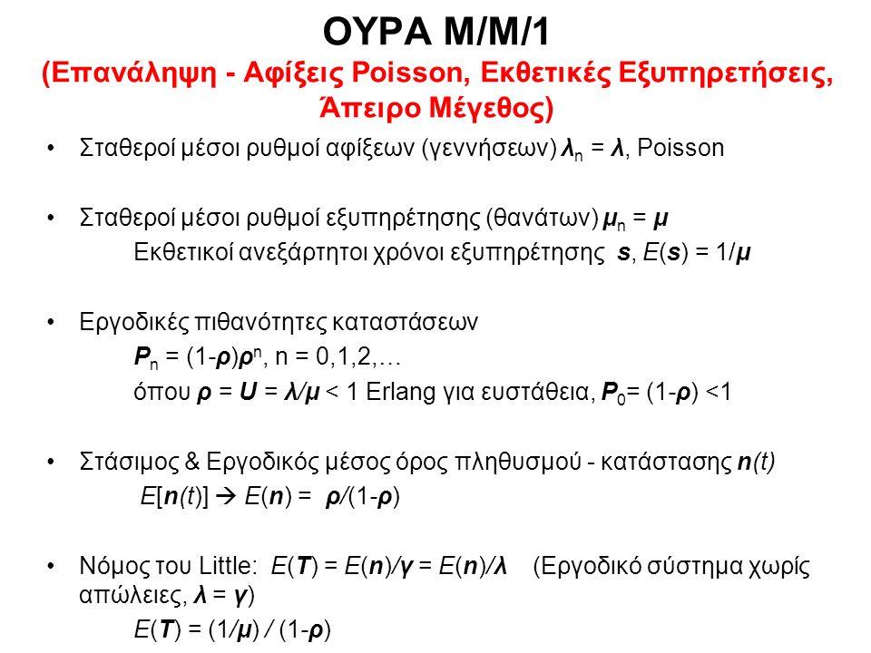 ΟΥΡΑ Μ/Μ/1/N (Επανάληψη - Αφίξεις Poisson, Εκθετικές Εξυπηρετήσεις, Μέγεθος N)