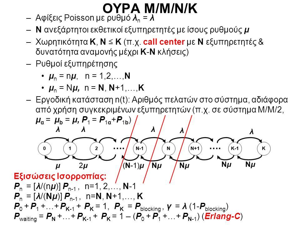 ΟΥΡΑ Μ/Μ/c/c (τηλεφωνικό κέντρο με c εξωτερικές γραμμές, trunks) –Αφίξεις Poisson με ρυθμό λ n = λ –c ανεξάρτητοι εκθετικοί εξυπηρετητές –Χωρητικότητα c –Ρυθμοί εξυπηρέτησης μ n = nμ, n = 1,2,…, c