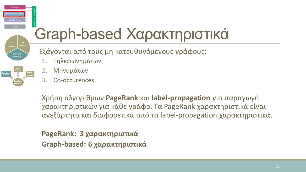 Graph-based Χαρακτηριστικά Εξάγονται από τους μη κατευθυνόμενους γράφους: 1.Τηλεφωνημάτων 2.Μηνυμάτων 3.Co-occurences Χρήση αλγορίθμων PageRank και label-propagation για παραγωγή χαρακτηριστικών για κάθε γράφο.