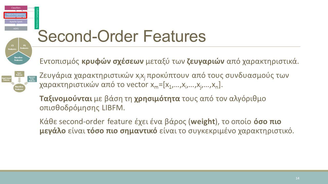 Second-Order Features Εντοπισμός κρυφών σχέσεων μεταξύ των ζευγαριών από χαρακτηριστικά.