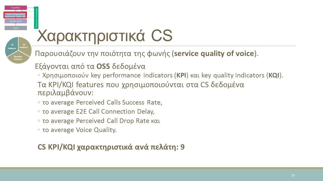 Χαρακτηριστικά CS Παρουσιάζουν την ποιότητα της φωνής (service quality of voice).