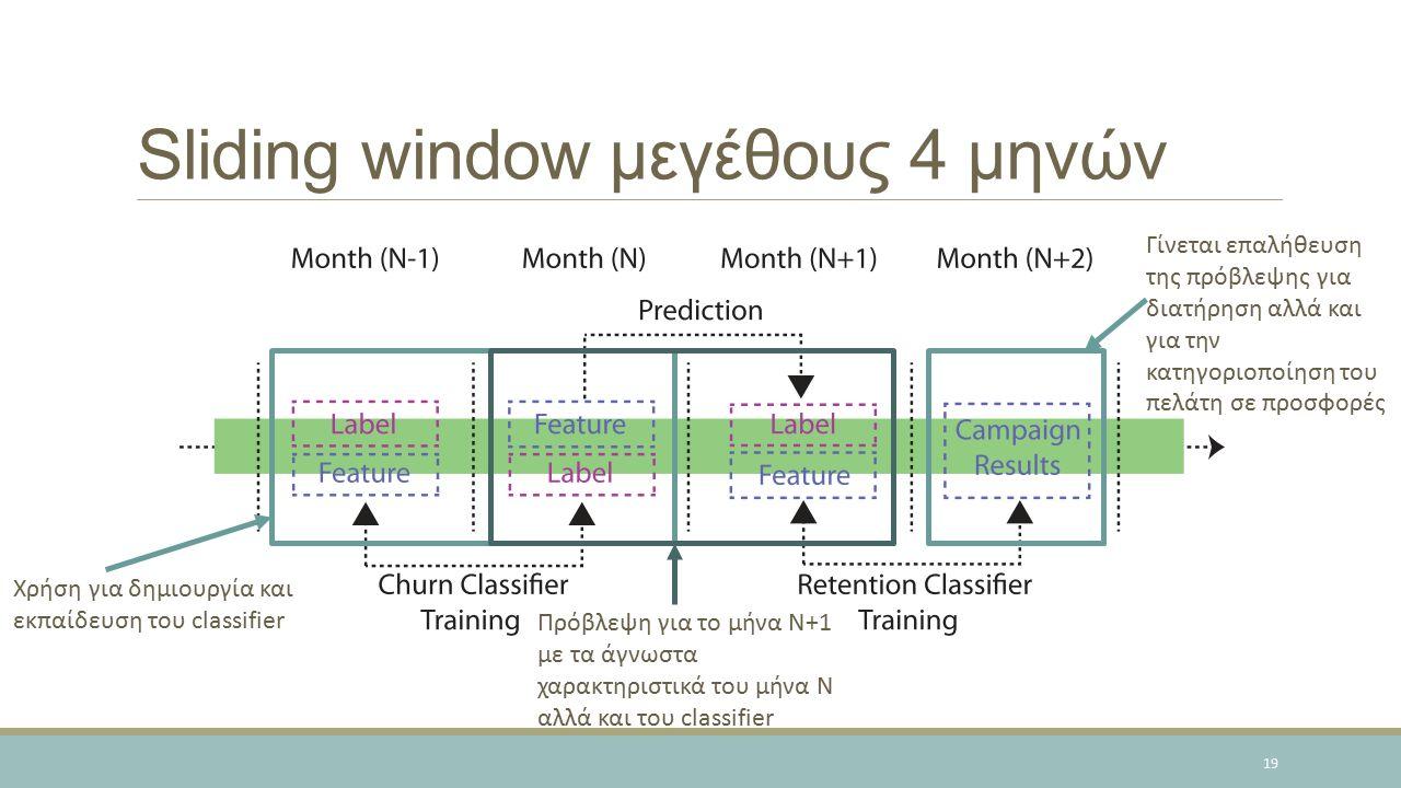 Sliding window μεγέθους 4 μηνών 19 Χρήση για δημιουργία και εκπαίδευση του classifier Πρόβλεψη για το μήνα Ν+1 με τα άγνωστα χαρακτηριστικά του μήνα Ν αλλά και του classifier Γίνεται επαλήθευση της πρόβλεψης για διατήρηση αλλά και για την κατηγοριοποίηση του πελάτη σε προσφορές