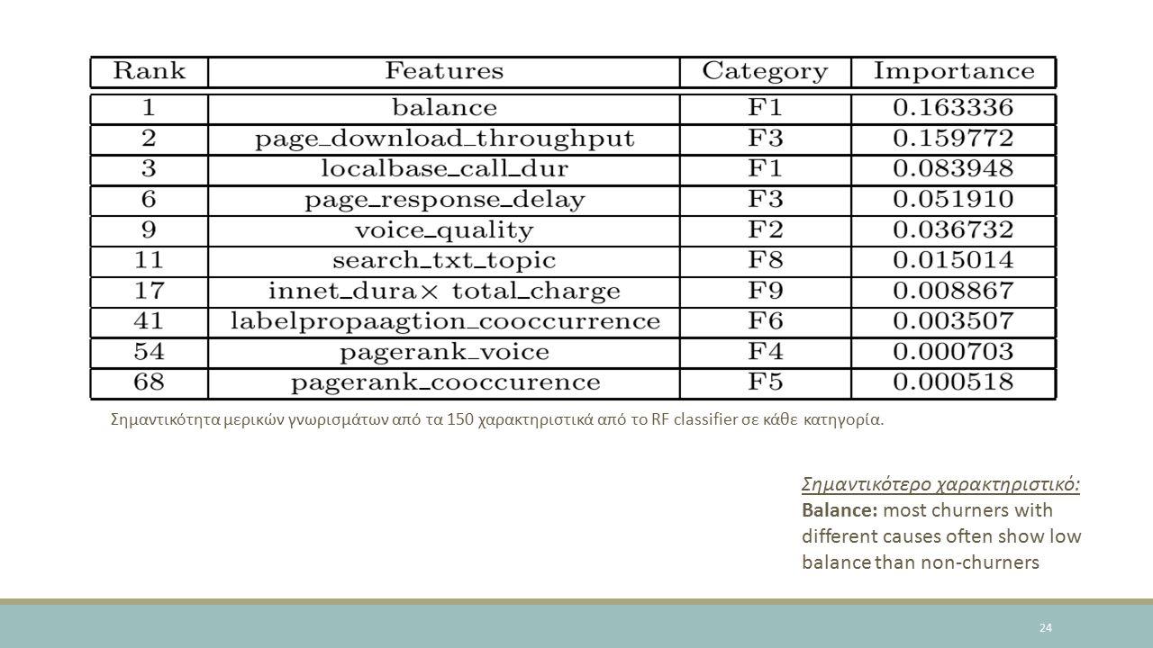 24 Σημαντικότητα μερικών γνωρισμάτων από τα 150 χαρακτηριστικά από το RF classifier σε κάθε κατηγορία.