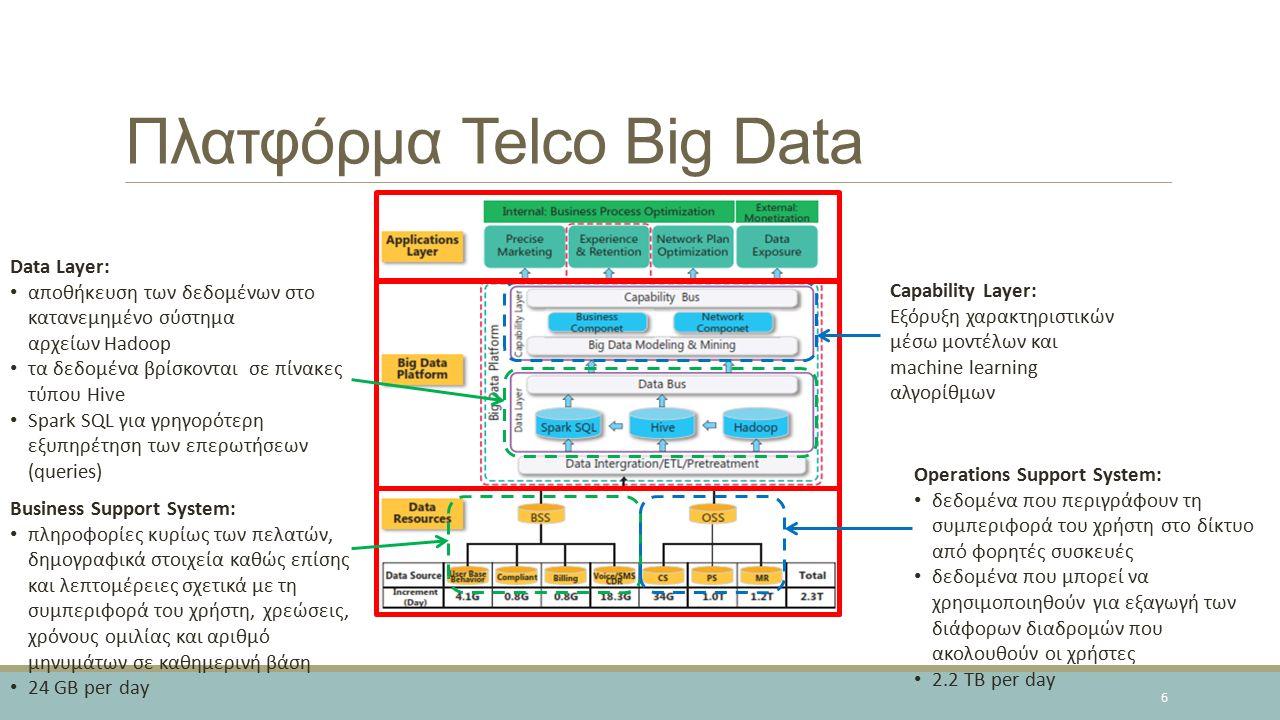 Πλατφόρμα Telco Big Data Business Support System: πληροφορίες κυρίως των πελατών, δημογραφικά στοιχεία καθώς επίσης και λεπτομέρειες σχετικά με τη συμπεριφορά του χρήστη, χρεώσεις, χρόνους ομιλίας και αριθμό μηνυμάτων σε καθημερινή βάση 24 GB per day Operations Support System: δεδομένα που περιγράφουν τη συμπεριφορά του χρήστη στο δίκτυο από φορητές συσκευές δεδομένα που μπορεί να χρησιμοποιηθούν για εξαγωγή των διάφορων διαδρομών που ακολουθούν οι χρήστες 2.2 TB per day Data Layer: αποθήκευση των δεδομένων στο κατανεμημένο σύστημα αρχείων Hadoop τα δεδομένα βρίσκονται σε πίνακες τύπου Hive Spark SQL για γρηγορότερη εξυπηρέτηση των επερωτήσεων (queries) Capability Layer: Εξόρυξη χαρακτηριστικών μέσω μοντέλων και machine learning αλγορίθμων 6