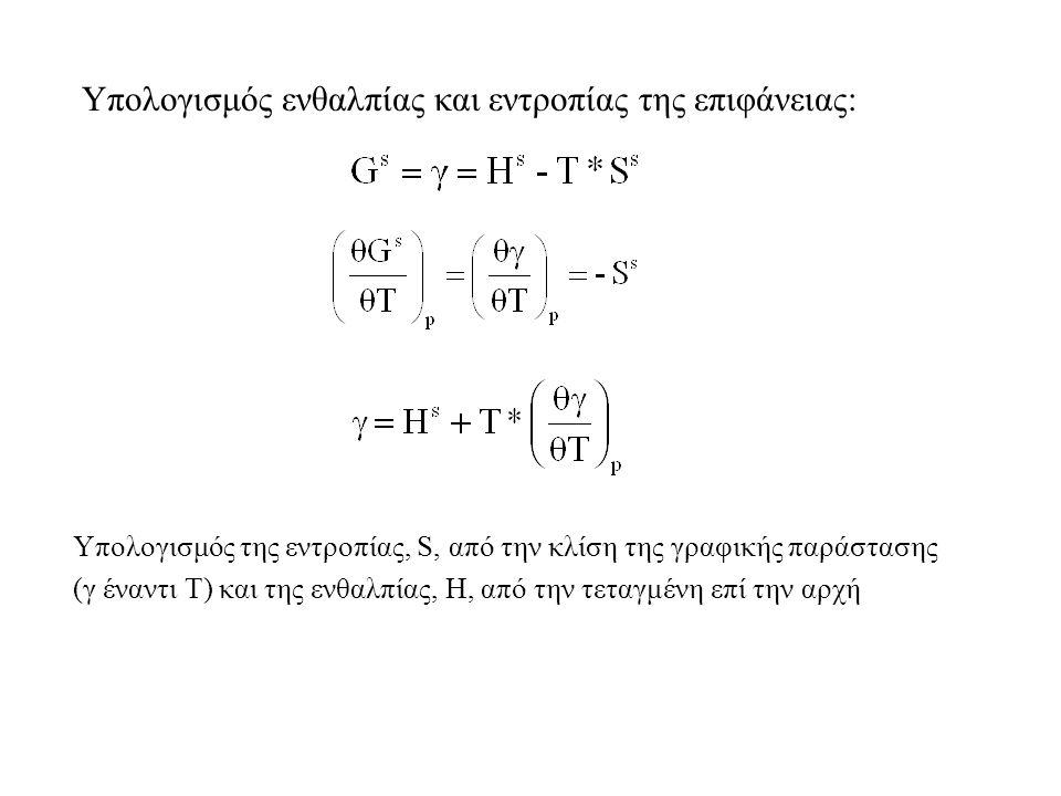 Υπολογισμός ενθαλπίας και εντροπίας της επιφάνειας: Υπολογισμός της εντροπίας, S, από την κλίση της γραφικής παράστασης (γ έναντι Τ) και της ενθαλπίας, H, από την τεταγμένη επί την αρχή