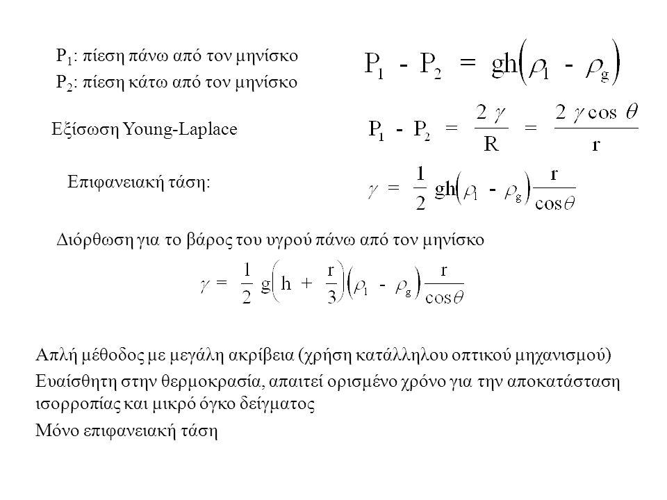 P 1 : πίεση πάνω από τον μηνίσκο P 2 : πίεση κάτω από τον μηνίσκο Εξίσωση Young-Laplace Επιφανειακή τάση: Διόρθωση για το βάρος του υγρού πάνω από τον μηνίσκο Απλή μέθοδος με μεγάλη ακρίβεια (χρήση κατάλληλου οπτικού μηχανισμού) Ευαίσθητη στην θερμοκρασία, απαιτεί ορισμένο χρόνο για την αποκατάσταση ισορροπίας και μικρό όγκο δείγματος Μόνο επιφανειακή τάση