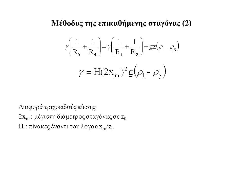 Διαφορά τριχοειδούς πίεσης 2x m : μέγιστη διάμετρος σταγόνας σε z 0 H : πίνακες έναντι του λόγου x m /z 0 Μέθοδος της επικαθήμενης σταγόνας (2)