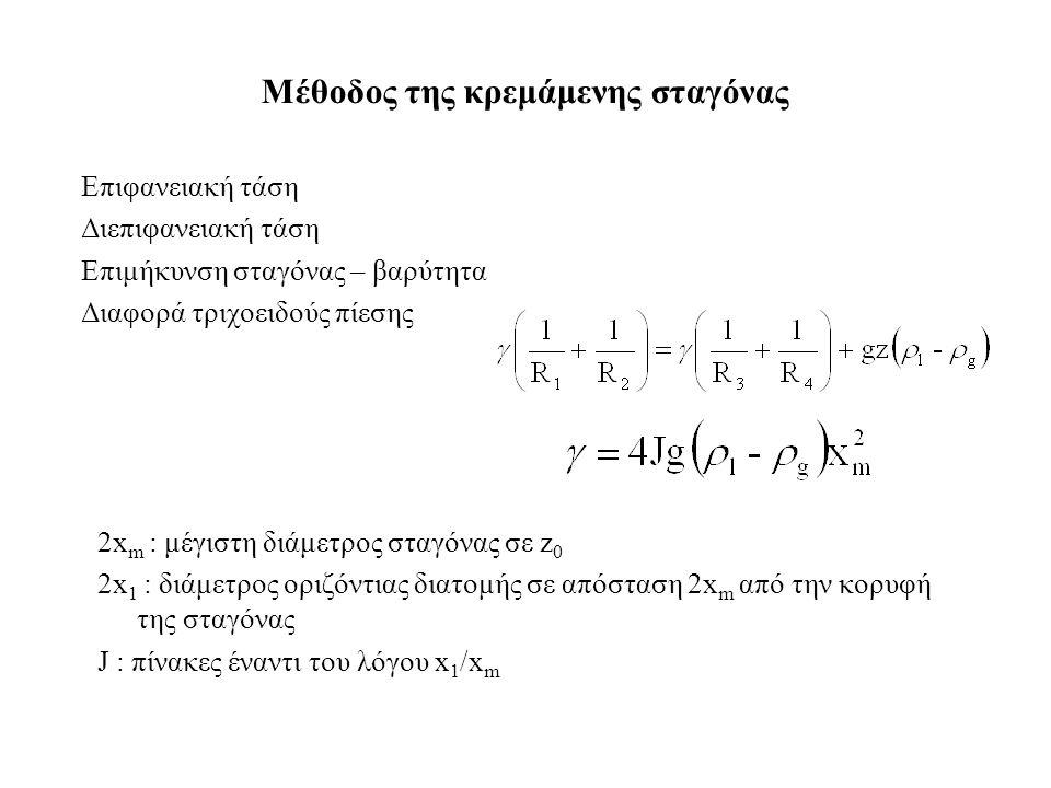 Επιφανειακή τάση Διεπιφανειακή τάση Επιμήκυνση σταγόνας – βαρύτητα Διαφορά τριχοειδούς πίεσης Μέθοδος της κρεμάμενης σταγόνας 2x m : μέγιστη διάμετρος σταγόνας σε z 0 2x 1 : διάμετρος οριζόντιας διατομής σε απόσταση 2x m από την κορυφή της σταγόνας J : πίνακες έναντι του λόγου x 1 /x m