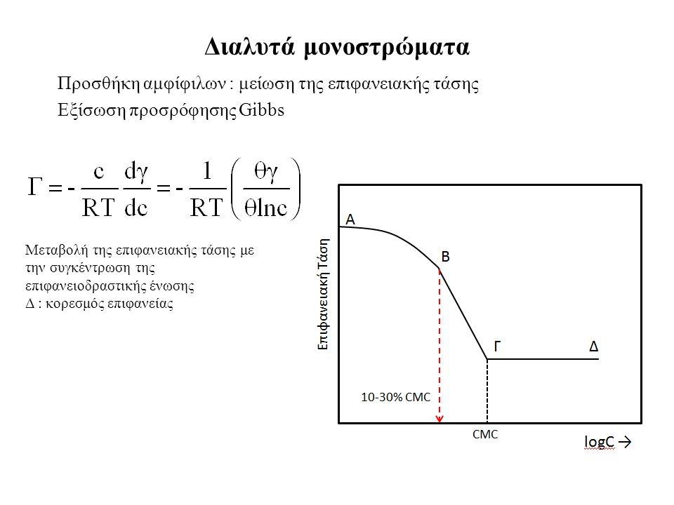 Διαλυτά μονοστρώματα Προσθήκη αμφίφιλων : μείωση της επιφανειακής τάσης Εξίσωση προσρόφησης Gibbs Μεταβολή της επιφανειακής τάσης με την συγκέντρωση της επιφανειοδραστικής ένωσης Δ : κορεσμός επιφανείας