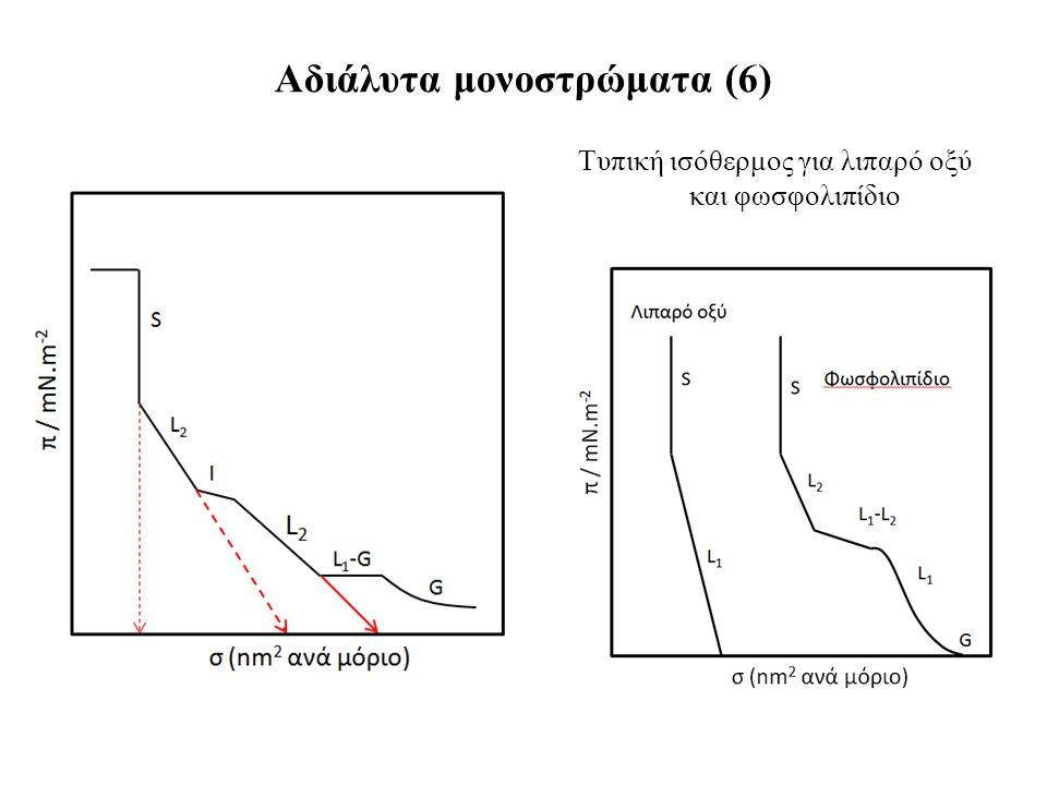 Ισόθερμος π-Α Αδιάλυτα μονοστρώματα (6) Τυπική ισόθερμος για λιπαρό οξύ και φωσφολιπίδιο