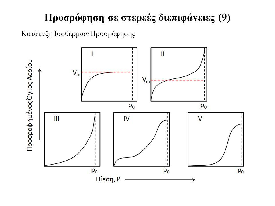 Κατάταξη Ισοθέρμων Προσρόφησης Προσρόφηση σε στερεές διεπιφάνειες (9)