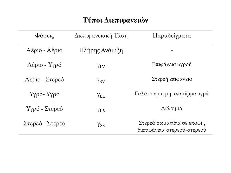 Τύποι Διεπιφανειών ΦάσειςΔιεπιφανειακή ΤάσηΠαραδείγματα Αέριο - ΑέριοΠλήρης Ανάμιξη- Αέριο - Υγρόγ LV Επιφάνεια υγρού Αέριο - Στερεόγ SV Στερεή επιφάνεια Υγρό- Υγρόγ LL Γαλάκτωμα, μη αναμίξιμα υγρά Υγρό - Στερεόγ LS Αιώρημα Στερεό - Στερεόγ SS Στερεά σωματίδια σε επαφή, διεπιφάνεια στερεού-στερεού