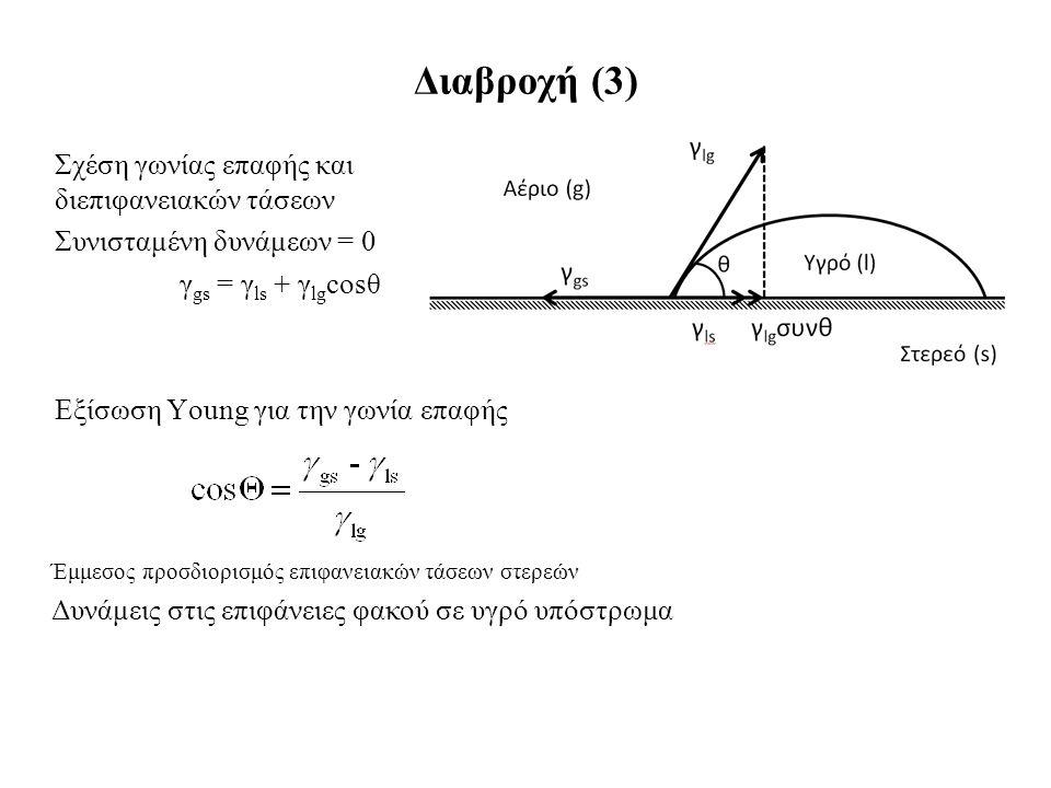 Σχέση γωνίας επαφής και διεπιφανειακών τάσεων Συνισταμένη δυνάμεων = 0 γ gs = γ ls + γ lg cosθ Εξίσωση Young για την γωνία επαφής Διαβροχή (3) Έμμεσος προσδιορισμός επιφανειακών τάσεων στερεών Δυνάμεις στις επιφάνειες φακού σε υγρό υπόστρωμα