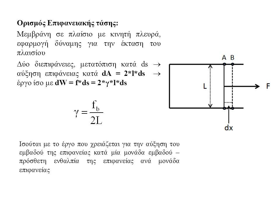 Ορισμός Επιφανειακής τάσης: Μεμβράνη σε πλαίσιο με κινητή πλευρά, εφαρμογή δύναμης για την έκταση του πλαισίου Δύο διεπιφάνειες, μετατόπιση κατά ds  αύξηση επιφάνειας κατά dA = 2*l*ds  έργο ίσο με dW = f*ds = 2*γ*l*ds Ισούται με το έργο που χρειάζεται για την αύξηση του εμβαδού της επιφανείας κατά μία μονάδα εμβαδού – πρόσθετη ενθαλπία της επιφανείας ανά μονάδα επιφανείας