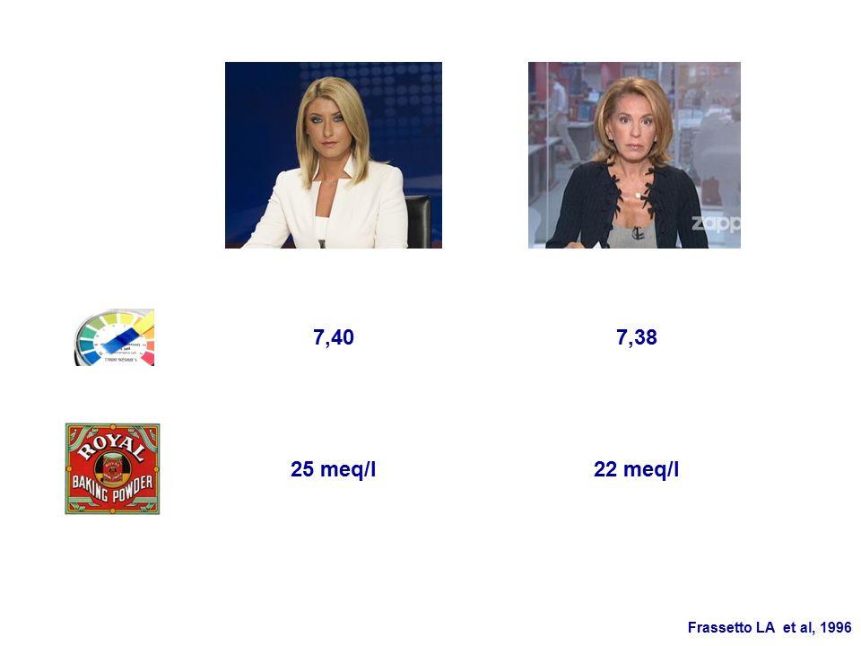 7,407,38 22 meq/l25 meq/l Frassetto LA et al, 1996