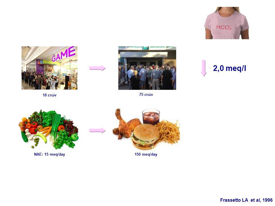2,0 meq/l ΝΑΕ: 15 meq/day150 meq/day Frassetto LA et al, 1996 18 ετών 75 ετών
