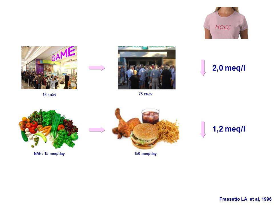 1,2 meq/l 2,0 meq/l ΝΑΕ: 15 meq/day150 meq/day Frassetto LA et al, 1996 18 ετών 75 ετών