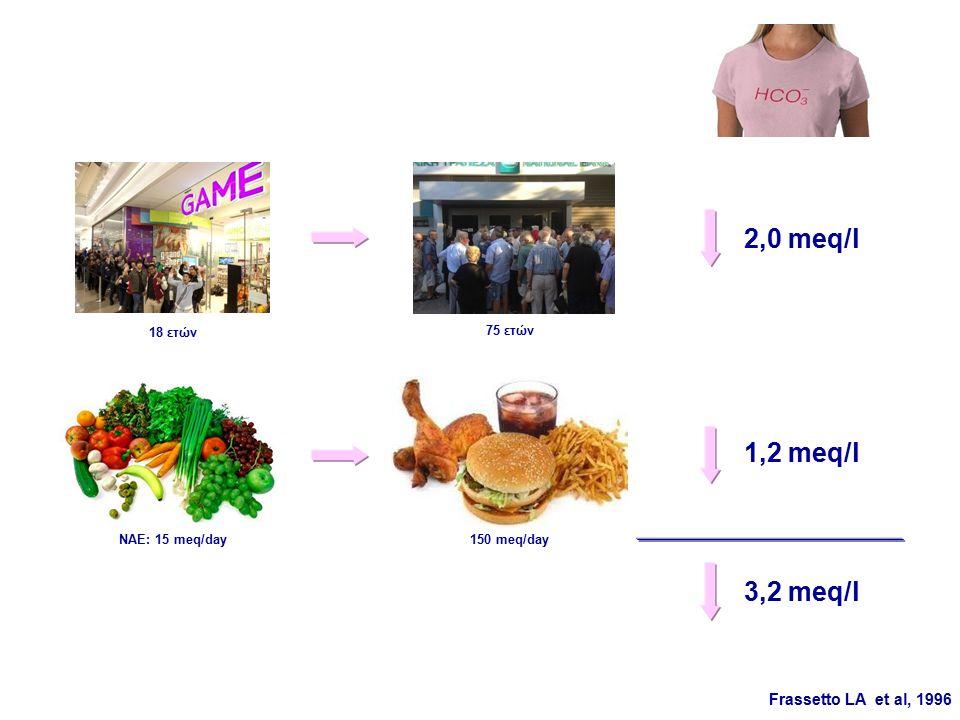 1,2 meq/l 2,0 meq/l ΝΑΕ: 15 meq/day150 meq/day Frassetto LA et al, 1996 18 ετών 75 ετών 3,2 meq/l