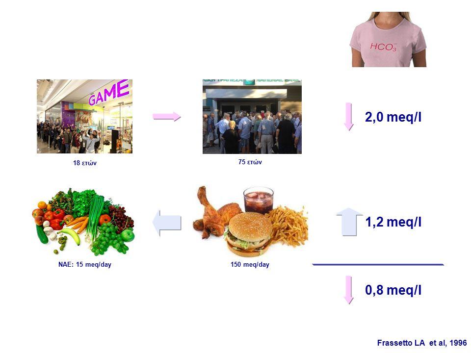 1,2 meq/l 2,0 meq/l ΝΑΕ: 15 meq/day150 meq/day Frassetto LA et al, 1996 18 ετών 75 ετών 0,8 meq/l