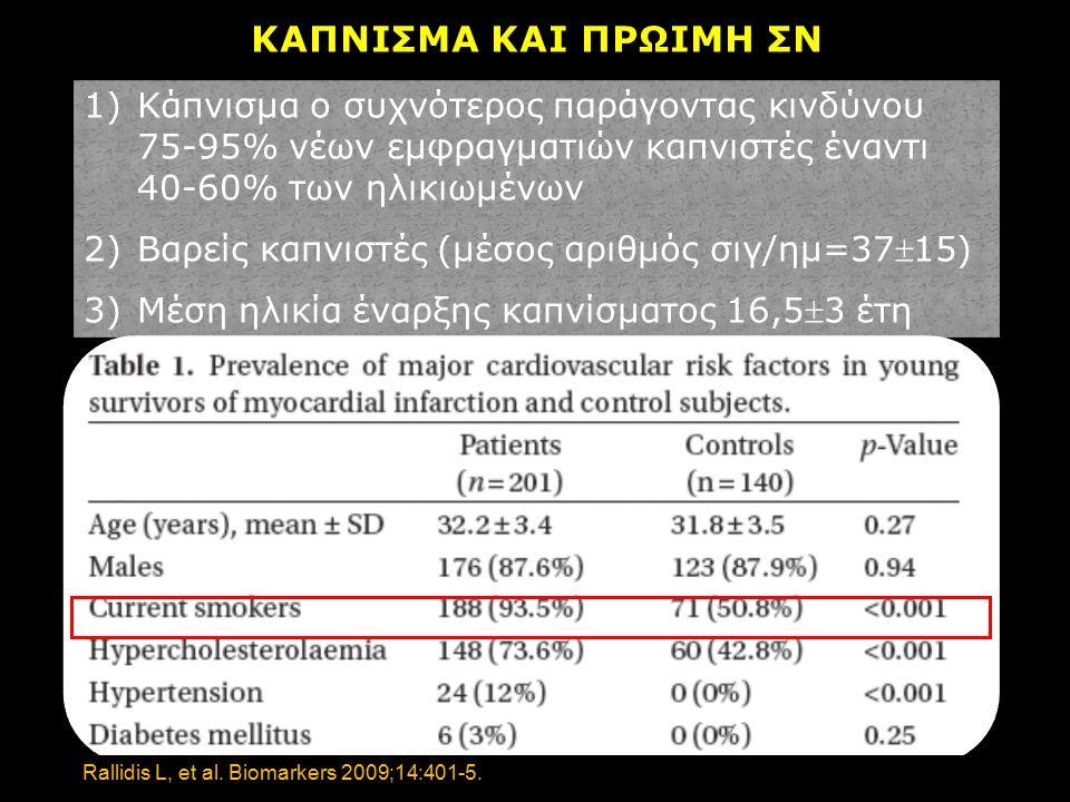 ΚΑΠΝΙΣΜΑ ΚΑΙ ΠΡΩΙΜΗ ΣΝ 1)Κάπνισμα ο συχνότερος παράγοντας κινδύνου 75-95% νέων εμφραγματιών καπνιστές έναντι 40-60% των ηλικιωμένων 2)Βαρείς καπνιστές (μέσος αριθμός σιγ/ημ=3715) 3)Μέση ηλικία έναρξης καπνίσματος 16,53 έτη 1)Κάπνισμα ο συχνότερος παράγοντας κινδύνου 75-95% νέων εμφραγματιών καπνιστές έναντι 40-60% των ηλικιωμένων 2)Βαρείς καπνιστές (μέσος αριθμός σιγ/ημ=3715) 3)Μέση ηλικία έναρξης καπνίσματος 16,53 έτη Rallidis L, et al.