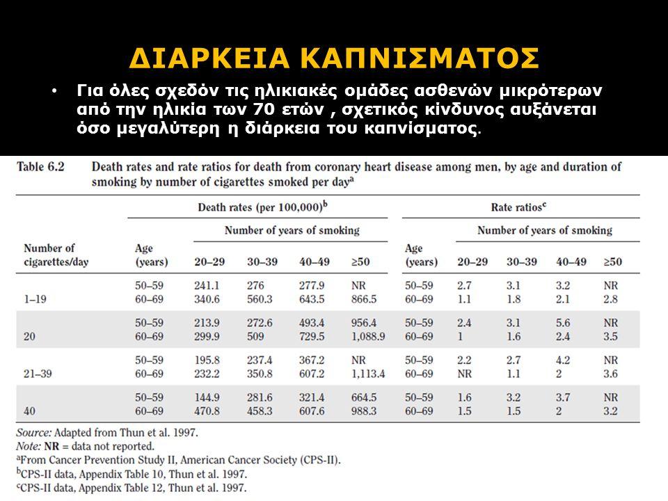 ΔΙΑΡΚΕΙΑ ΚΑΠΝΙΣΜΑΤΟΣ Για όλες σχεδόν τις ηλικιακές ομάδες ασθενών μικρότερων από την ηλικία των 70 ετών, σχετικός κίνδυνος αυξάνεται όσο μεγαλύτερη η διάρκεια του καπνίσματος.
