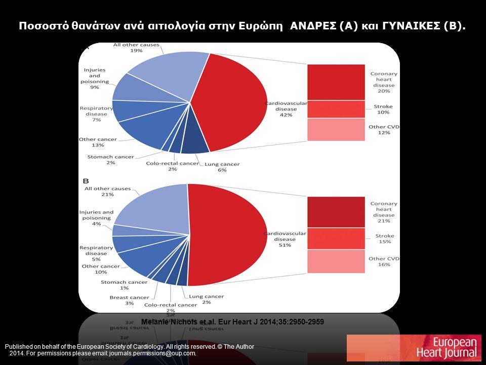 Ποσοστό θανάτων ανά αιτιολογία στην Ευρώπη ΑΝΔΡΕΣ (A) και ΓΥΝΑΙΚΕΣ (B).