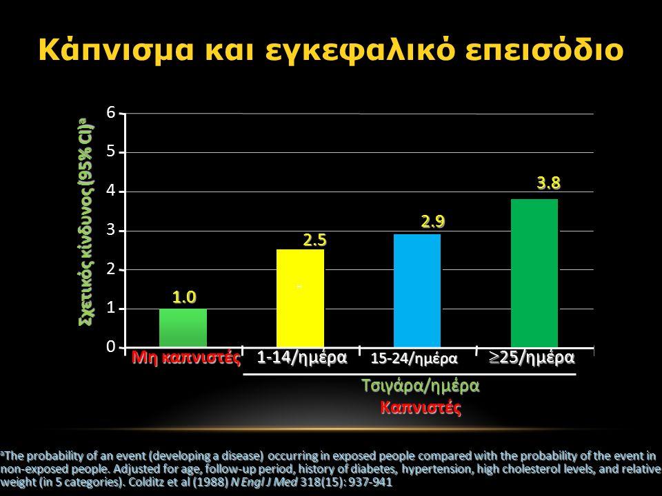 Κάπνισμα και εγκεφαλικό επεισόδιο Σχετικός κίνδυνος (95% CI) a 1-14/ημέρα Μη καπνιστές 15-24/ημέρα  25/ημέρα Τσιγάρα/ημέρα Καπνιστές 2.5 1.0 2.9 3.8 a The probability of an event (developing a disease) occurring in exposed people compared with the probability of the event in non-exposed people.