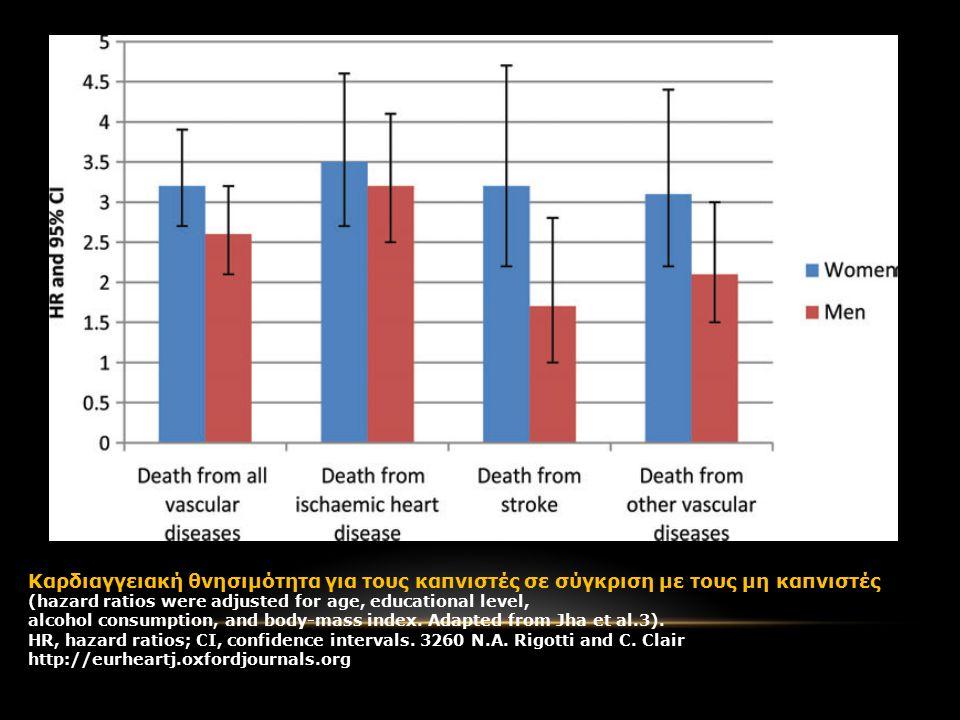 Καρδιαγγειακή θνησιμότητα για τους καπνιστές σε σύγκριση με τους μη καπνιστές (hazard ratios were adjusted for age, educational level, alcohol consumption, and body-mass index.
