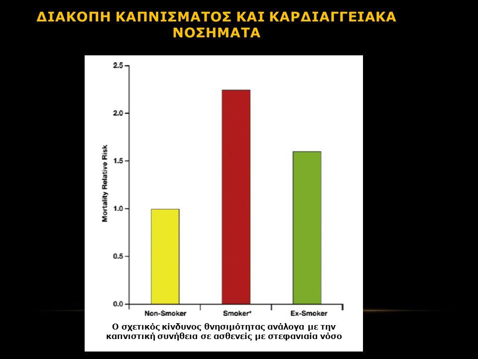 Ο σχετικός κίνδυνος θνησιμότητας ανάλογα με την καπνιστική συνήθεια σε ασθενείς με στεφανιαία νόσο