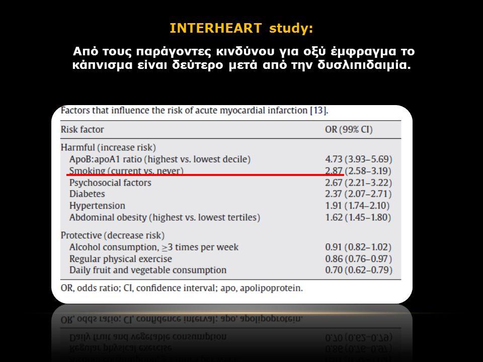 INTERHEART study: Από τους παράγοντες κινδύνου για οξύ έμφραγμα το κάπνισμα είναι δεύτερο μετά από την δυσλιπιδαιμία.