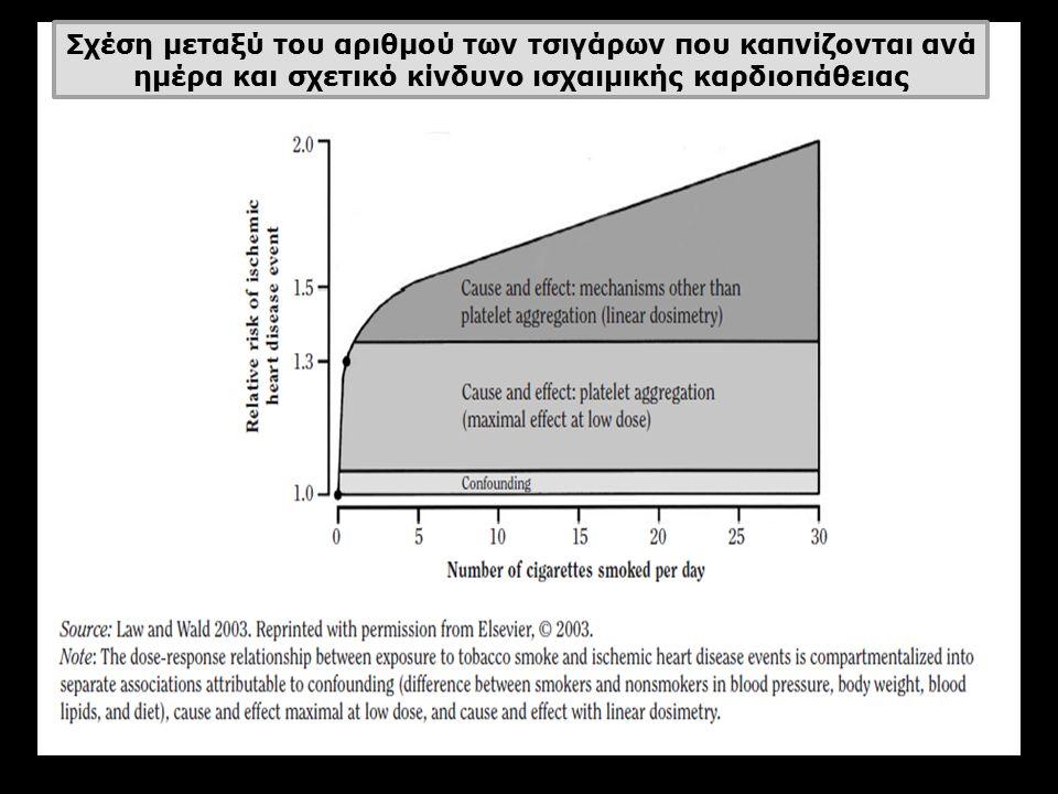 Σχέση μεταξύ του αριθμού των τσιγάρων που καπνίζονται ανά ημέρα και σχετικό κίνδυνο ισχαιμικής καρδιοπάθειας