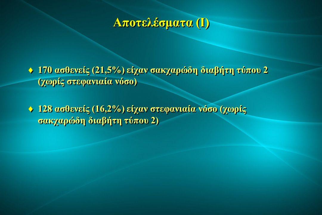 Αποτελέσματα (II) Ασθενείς με σακχαρώδη διαβήτη (n = 170) Ασθενείς με στεφανιαία νόσο (n = 128) p Ηλικία (έτη) 78,9±6,180,2±5,9NS Άνδρες (%) 37,653,90,007 Συστολική πίεση (mmHg) 151±27146±25NS Διαστολική πίεση (mmHg) 82±1480±13NS Περίμετρος μέσης (cm) 109±12104±120,047 Δείκτης μάζας σώματος (kg/m2) 27,9±5,427,5±4,8NS