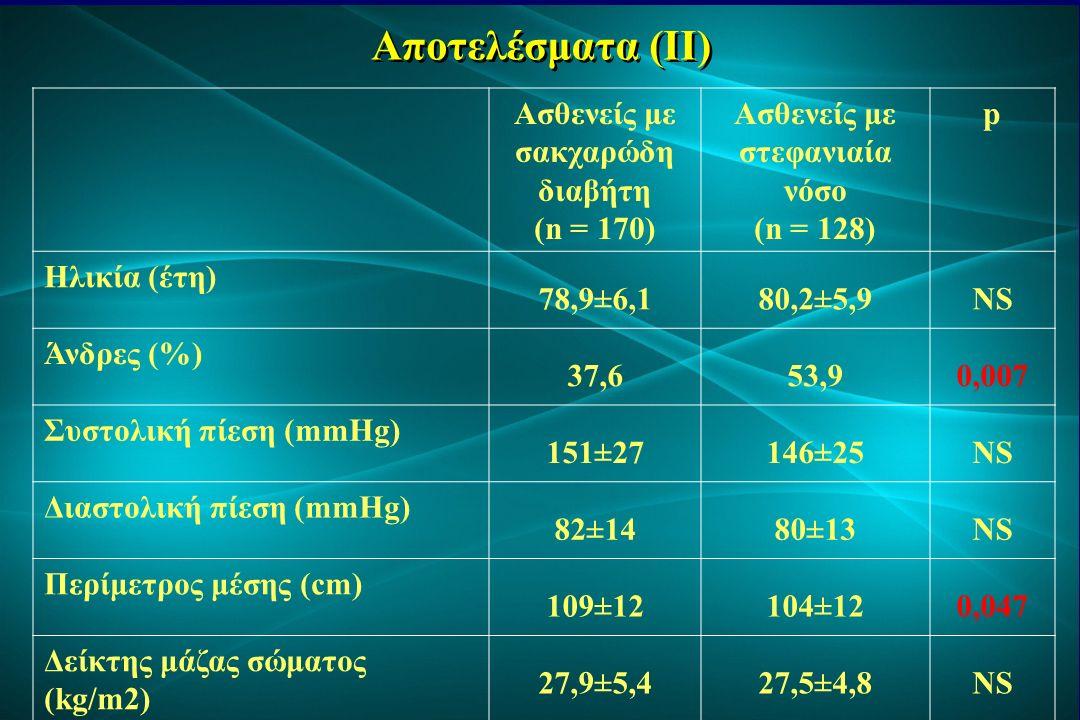 Αποτελέσματα (IIΙ) Ασθενείς με σακχαρώδη διαβήτη (n = 170) Ασθενείς με στεφανιαία νόσο (n = 128) p Υπέρταση (%) 82,980,5NS Κάπνισμα (νυν/πρώην,%) 13,5/15,910,9/21,9NS Κολπική μαρμαρυγή (%) 35,346,1NS Οικογενειακό ιστορικό (%) 17,621,1NS Υπέρβαροι/παχύσαρκοι (%) 35,3/30,344,6/23,9NS