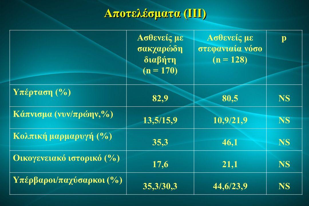 Αποτελέσματα (IV) Ασθενείς με σακχαρώδη διαβήτη (n = 170) Ασθενείς με στεφανιαία νόσο (n = 128) p Καρδιακή ανεπάρκεια (%) 15,928,10,016 Ιστορικό παλαιότερου εγκεφαλικού επεισοδίου (%) 45,952,3NS Χρόνια νεφρική νόσος (%) 37,433,3NS