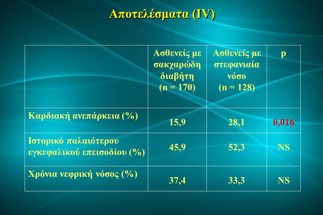 Αποτελέσματα (V) Ασθενείς με σακχαρώδη διαβήτη (n = 170) Ασθενείς με στεφανιαία νόσο (n = 128) p Γλυκόζη (mg/dl) 155±7198±27< 0,001 LDL χοληστερόλη (mg/dl) 103±39104±39NS HDL χοληστερόλη (mg/dl) 44±1445±13NS Τριγλυκερίδια (mg/dl) 135±72108±46< 0,001 Ουρικό οξύ (mg/dl) 5,6±1,96,1±2,2NS Ρυθμός σπειραματικής διήθησης (ml/min/1,73m2) 70±2567±24NS