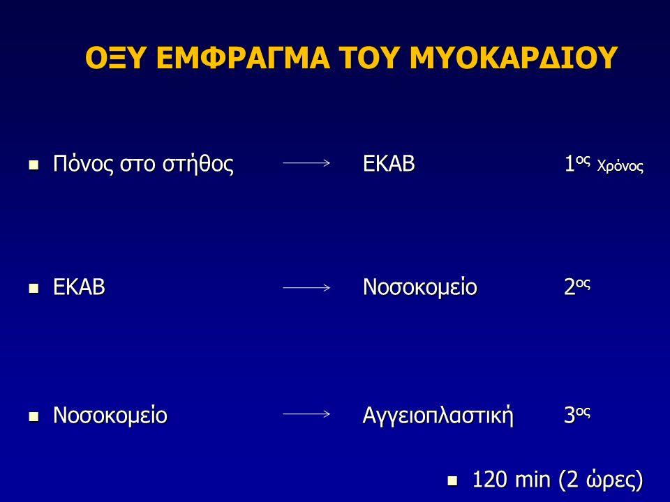 ΟΞΥ ΕΜΦΡΑΓΜΑ ΤΟΥ ΜΥΟΚΑΡΔΙΟΥ Πόνος στο στήθοςΕΚΑΒ1 ος Χρόνος Πόνος στο στήθοςΕΚΑΒ1 ος Χρόνος ΕΚΑΒ Νοσοκομείο2 ος ΕΚΑΒ Νοσοκομείο2 ος Νοσοκομείο Αγγειοπλαστική3 ος Νοσοκομείο Αγγειοπλαστική3 ος 120 min (2 ώρες) 120 min (2 ώρες)