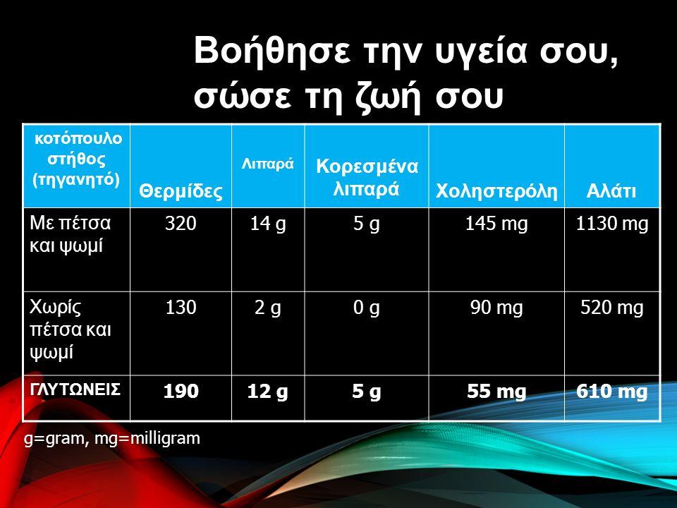 κοτόπουλο στήθος (τηγανητό) Θερμίδες Λιπαρά Κορεσμένα λιπαρά ΧοληστερόληΑλάτι Με πέτσα και ψωμί 32014 g5 g145 mg1130 mg Χωρίς πέτσα και ψωμί 1302 g0 g90 mg520 mg ΓΛΥΤΩΝΕΙΣ 19012 g5 g55 mg610 mg Βοήθησε την υγεία σου, σώσε τη ζωή σου g=gram, mg=milligram