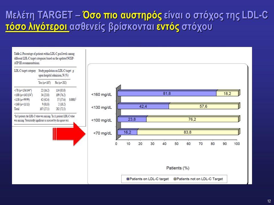 12 Μελέτη TARGET – Όσο πιο αυστηρός είναι ο στόχος της LDL-C τόσο λιγότεροι ασθενείς βρίσκονται εντός στόχου