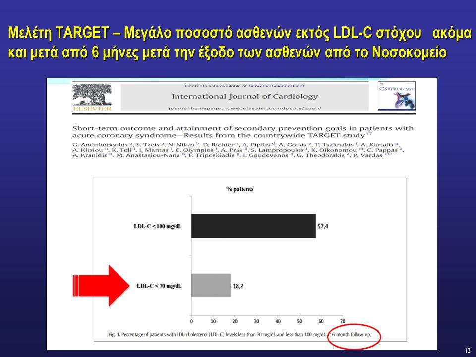 13 Μελέτη TARGET – Μεγάλο ποσοστό ασθενών εκτός LDL-C στόχου ακόμα και μετά από 6 μήνες μετά την έξοδο των ασθενών από το Νοσοκομείο