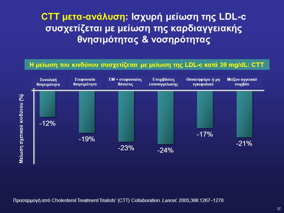 17 CTT μετα-ανάλυση: Ισχυρή μείωση της LDL-c συσχετίζεται με μείωση της καρδιαγγειακής θνησιμότητας & νοσηρότητας Η μείωση του κινδύνου συσχετίζεται με μείωση της LDL-c κατά 39 mg/dL: CTT Συνολική θνησιμότητα Στεφανιαία θνησιμότητα ΕΜ + στεφανιαίος θάνατος Επεμβάσεις επαναγγείωσης Θανατηφόρο ή μη εγκεφαλικό Μείζον αγγειακό συμβάν Μείωση σχετικού κινδύνου (%) Προσαρμογή από Cholesterol Treatment Trialists' (CTT) Collaboration.