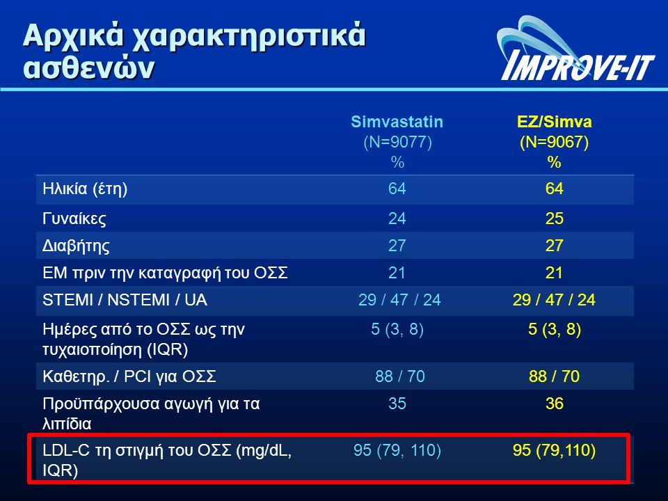 Αρχικά χαρακτηριστικά ασθενών Simvastatin (N=9077) % EZ/Simva (N=9067) % Ηλικία (έτη)64 Γυναίκες2425 Διαβήτης27 ΕΜ πριν την καταγραφή του ΟΣΣ21 STEMI / NSTEMI / UA 29 / 47 / 24 Ημέρες από το ΟΣΣ ως την τυχαιοποίηση (IQR) 5 (3, 8) Καθετηρ.