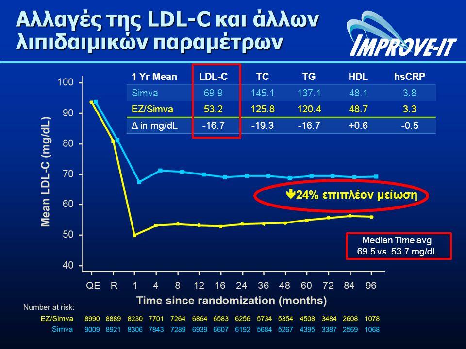 Αλλαγές της LDL-C και άλλων λιπιδαιμικών παραμέτρων 1 Yr MeanLDL-CTCTGHDLhsCRP Simva69.9145.1137.148.13.8 EZ/Simva53.2125.8120.448.73.3 Δ in mg/dL-16.7-19.3-16.7+0.6-0.5 Median Time avg 69.5 vs.