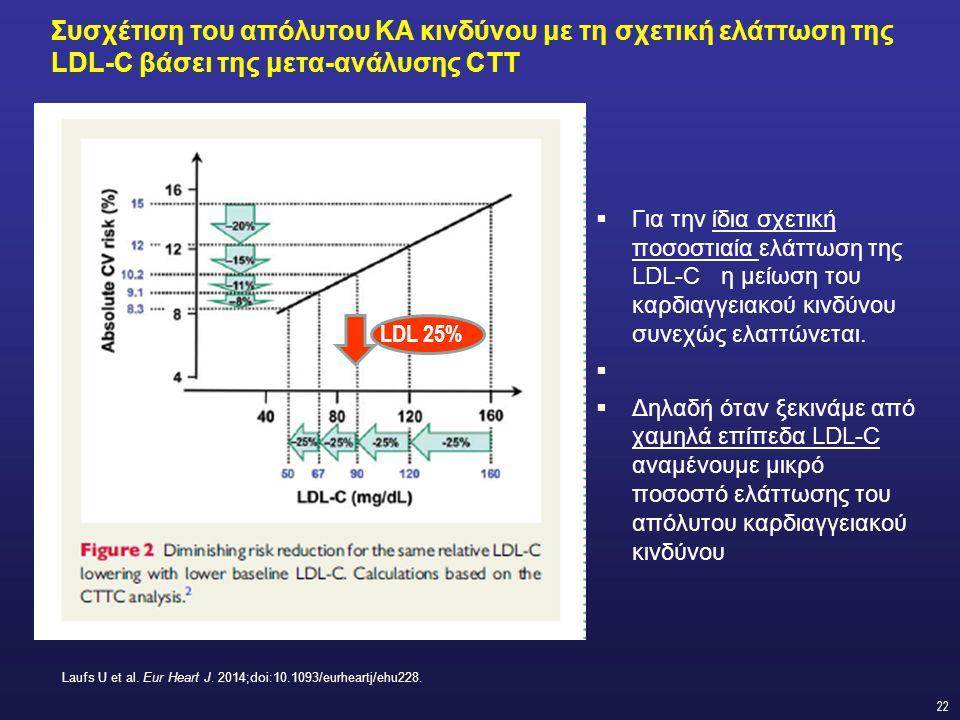 22 Συσχέτιση του απόλυτου ΚΑ κινδύνου με τη σχετική ελάττωση της LDL-C βάσει της μετα-ανάλυσης CTT  Για την ίδια σχετική ποσοστιαία ελάττωση της LDL-C η μείωση του καρδιαγγειακού κινδύνου συνεχώς ελαττώνεται.