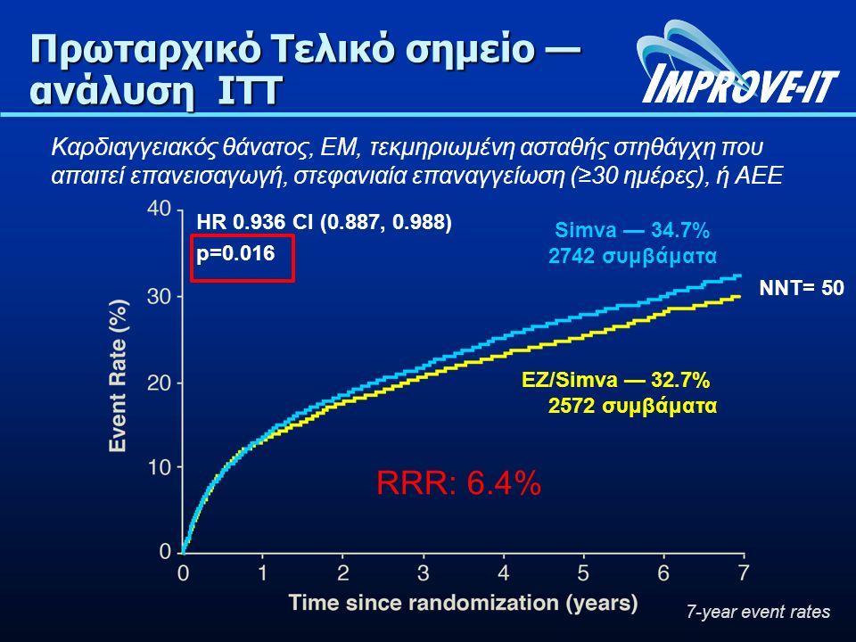 Πρωταρχικό Τελικό σημείο — ανάλυση ITT Simva — 34.7% 2742 συμβάματα EZ/Simva — 32.7% 2572 συμβάματα HR 0.936 CI (0.887, 0.988) p=0.016 Καρδιαγγειακός θάνατος, ΕΜ, τεκμηριωμένη ασταθής στηθάγχη που απαιτεί επανεισαγωγή, στεφανιαία επαναγγείωση (≥30 ημέρες), ή ΑΕΕ 7-year event rates NNT= 50 RRR: 6.4%